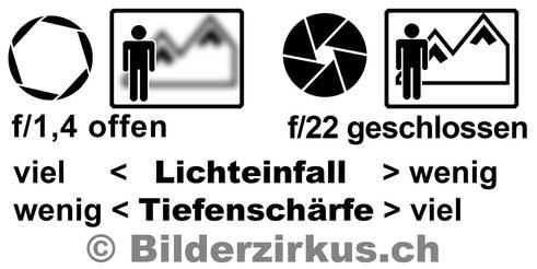Blende  (Copyright Bilderzirkus.ch)
