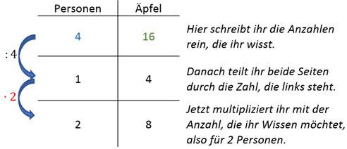 Beispiel wie man im Dreisatz richtig rechnet und Aufgaben lösen kann