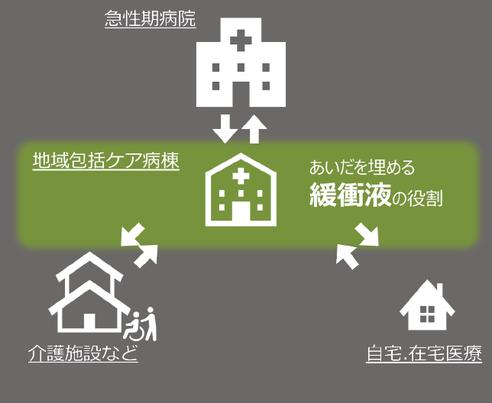 地域包括ケア病床概念図