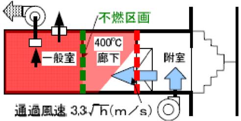 一般室が不燃区画されている場合の給気機