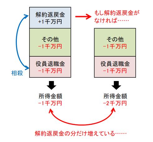 解約返戻金の説明図②