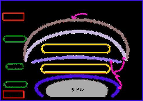 サドルカバー 3層構造