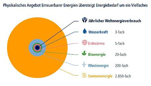© Agentur für Erneuerbare Energien