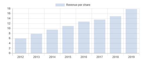 revenue growth air lease