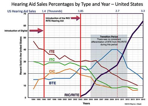 Evolución de las ventas en EEUU por tipo de audífono.