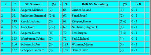 Bezirksliga Ost, 6.Runde, 06.02.10, 1. Saison von Dr. Neubauer für Schaibing