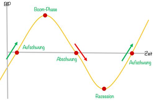 konjunkturzyklus, konjunktur, investor schule
