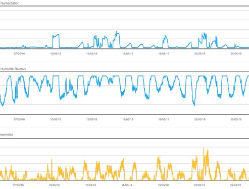 pilotage des ressources par analyse des datas sous forme de graphiques avec Aqualis