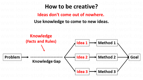 How to be creative - ideas arise from knowledge - www.learn-study-work.org