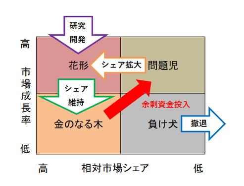 PPM分析の図①