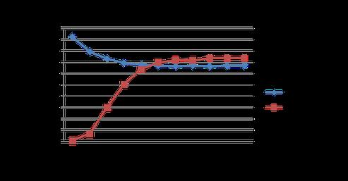 UV/オゾン洗浄改質による分散力、水素結合力の変化(ポリカ)