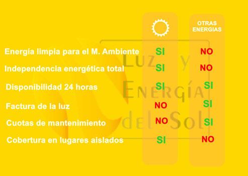 ventajas energia solar fotovoltaica