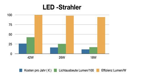 Energiebilanz LED Strahler