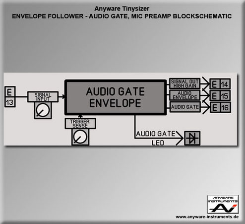 TINYSIZER -  audio gate, envelope follower and microphone preamp analog modular synthesizer module - Block