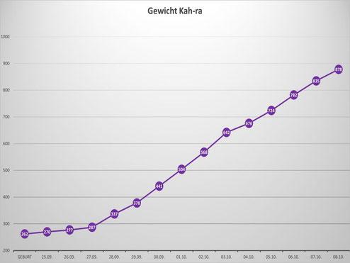 Kah-ras Gewichtskurve in den ersten beiden Wochen