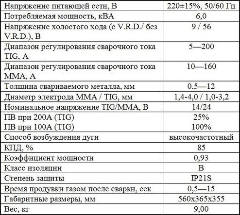 ХАрактеристики Jasic TIG 200 P AC/DC (E201)