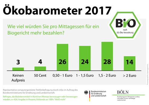 Ökobarometer 2017