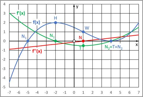 Grafischer Zusammenhang zwischen der Funktion f(x), der 1. Ableitung f '(x) und der 2. Ableitung f ''(x)