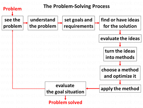 How to solve problems? 9 steps to solve a problem: see and understand it, set goals, have ideas, evaluate ideas, turn ideas into methods, choose and apply a method, evaluate goal situation