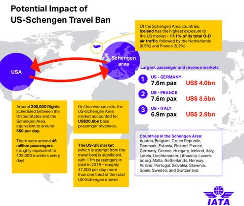 Quelle: IATA, 2020