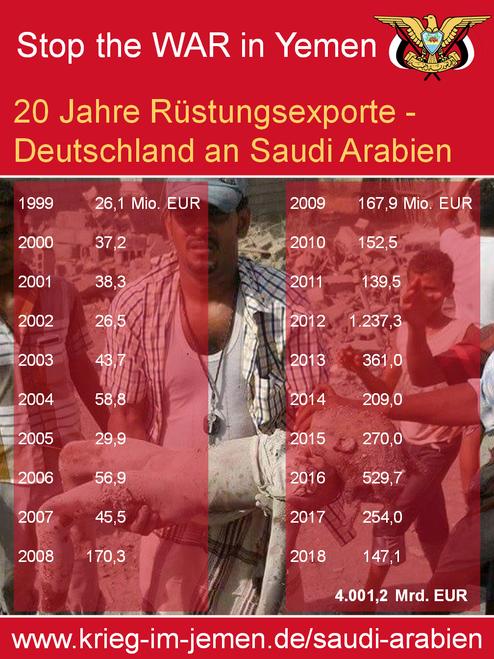 Statista 2018: Genehmigungen für deutsche Rüstungsexporte nach Saudi Arabien von 1999 bis 2016 vs. Entscheider nach Parteien im Kontext Arabischer Frühling und 26.03.2015, Beginn des Krieges von Saudi Arabien gegen Jemen