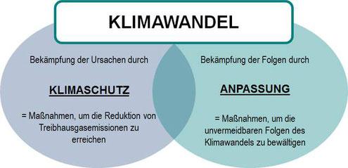 Unterschied Klimaschutz und Klimawandel