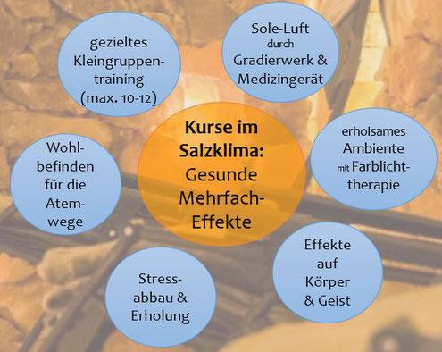 Mehrfach-Gesundheitseffekte im Salzklima im SALINUM Hagen