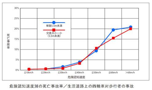 生活道路の死亡事故率/危険認知速度別