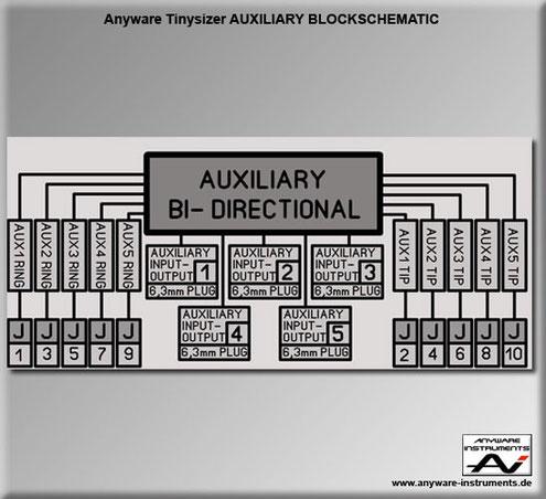 TINYSIZER - 6 X Auxiliary module - Block
