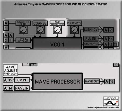 TINYSIZER - 1 X control voltage CV - waveformprocessor - waveshaper - Block