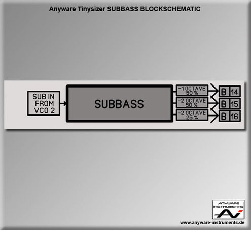 TINYSIZER -  suboscillator analog modular synthesizer module - Block