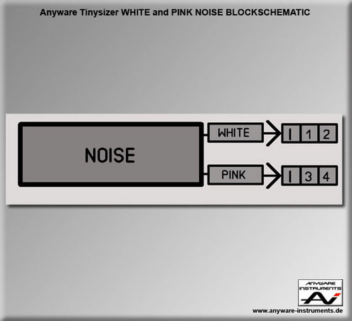 TINYSIZER - white noise and pink noise generator analog modular synthesizer module - Block