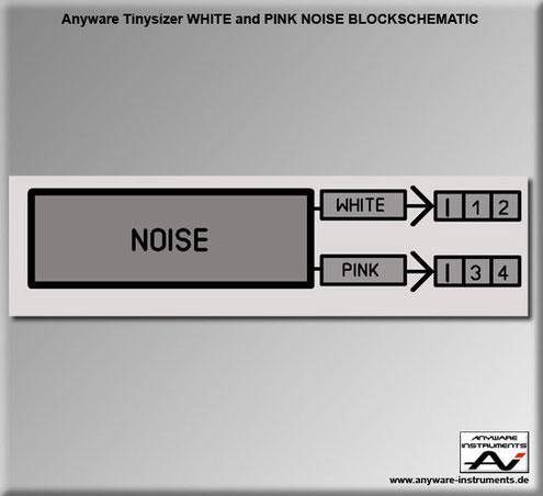 TINYSIZER - white noise and pink noise generator analog modular synthesizer module - Block