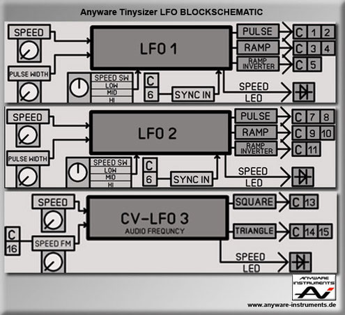 TINYSIZER - low frequency oscillator LFO - Block