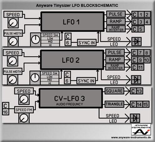 TINYSIZER - low frequency oscillator LFO - Block