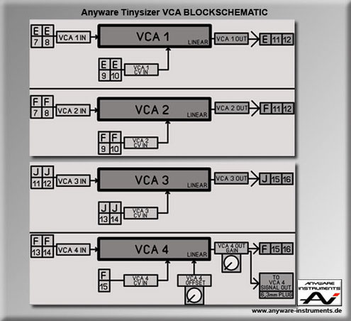TINYSIZER -  voltage controlled or variable gain amplifier VCA analog modular synthesizer module - Block