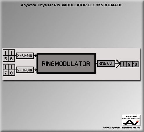 TINYSIZER -  ringmodulator analog modular synthesizer module - Block