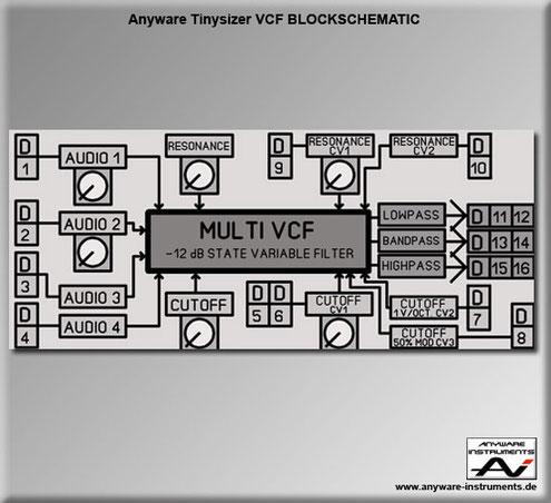 TINYSIZER -  voltage controlled filter VCF analog modular synthesizer module - Block