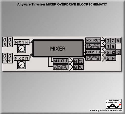 TINYSIZER -  mixer inverter and overload distortion analog modular synthesizer module - Block