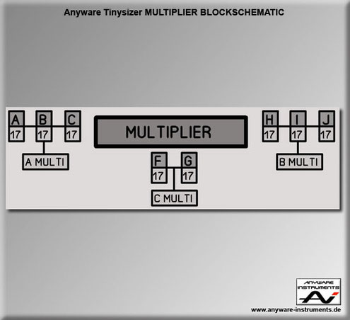 TINYSIZER -  multiples multiplier analog modular synthesizer module - Block