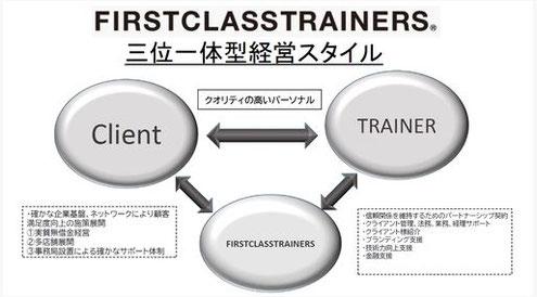 京都のパーソナルトレーニング 三条 四条 烏丸 京都駅前「三位一体型経営スタイル」