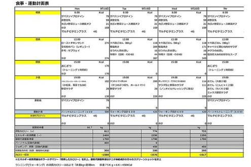 京都のパーソナルトレーニング 三条 四条 烏丸 京都駅前「2週間ダイエット計画」