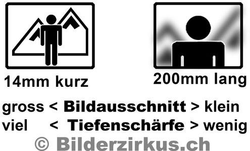 Brennweite (Copyright Bilderzirkus.ch)