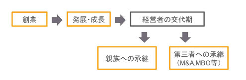 創業→発展・成長→経営者の交代期→親族への承継or第三者への承継(M&A,MBO)
