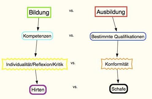 Grafik zum Gegensatz von Bildung und Ausbildung