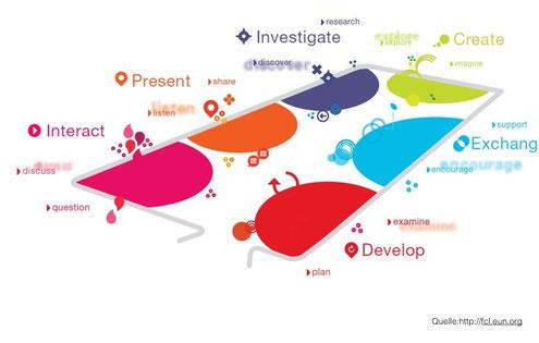 Schematische Darstellung des Future Classroom Labs