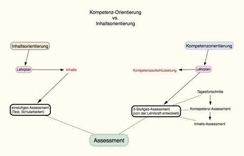 Schematische Darstellung eines kompetenzorientieren Assessments