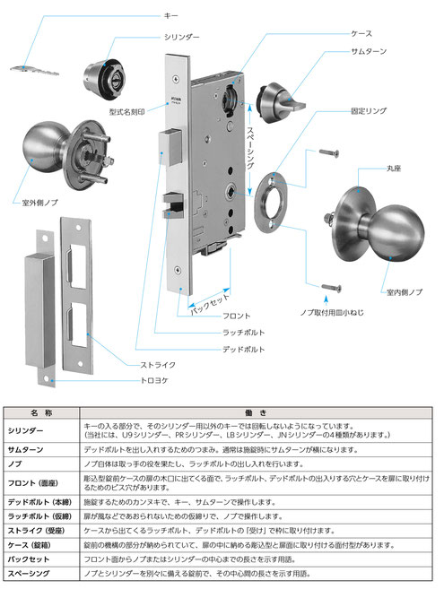 錠前の説明画像