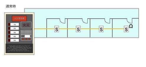 自火報受信機と各部屋に繋がった煙感知器の図