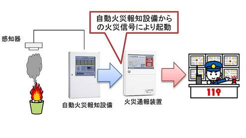 火災通報装置と自動火災報知設備の連動させる工事